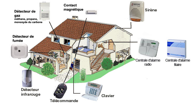 R sidentiel for Alarme incendie maison